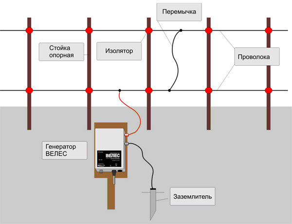 Электропастух ВЕЛЕС